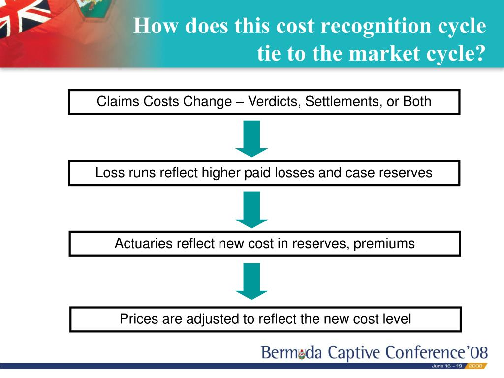 How does this cost recognition cycle tie to the market cycle?