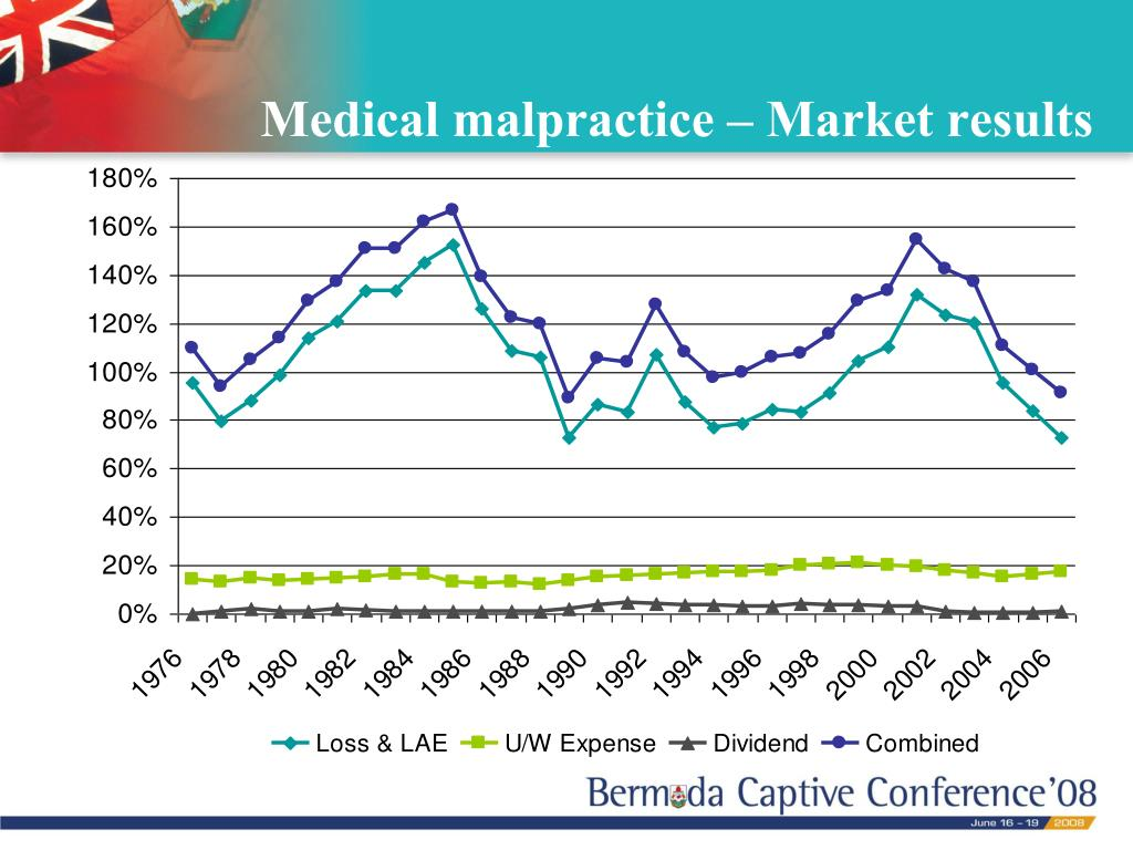 Medical malpractice – Market results