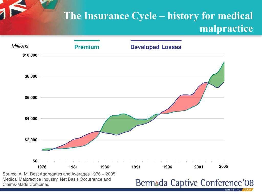 The Insurance Cycle – history for medical malpractice