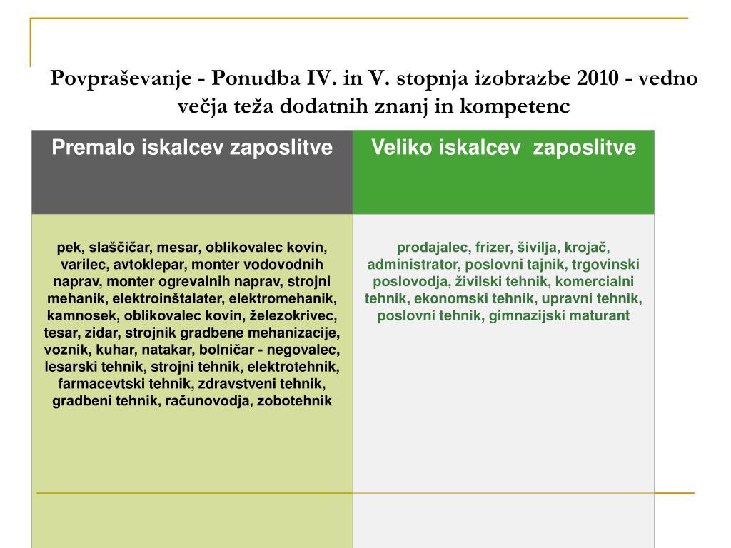 Povpraševanje - Ponudba IV. in V. stopnja izobrazbe 2010 - vedno večja teža dodatnih znanj in kompetenc