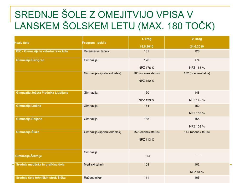 SREDNJE ŠOLE Z OMEJITVIJO VPISA V LANSKEM ŠOLSKEM LETU (MAX. 180 TOČK)
