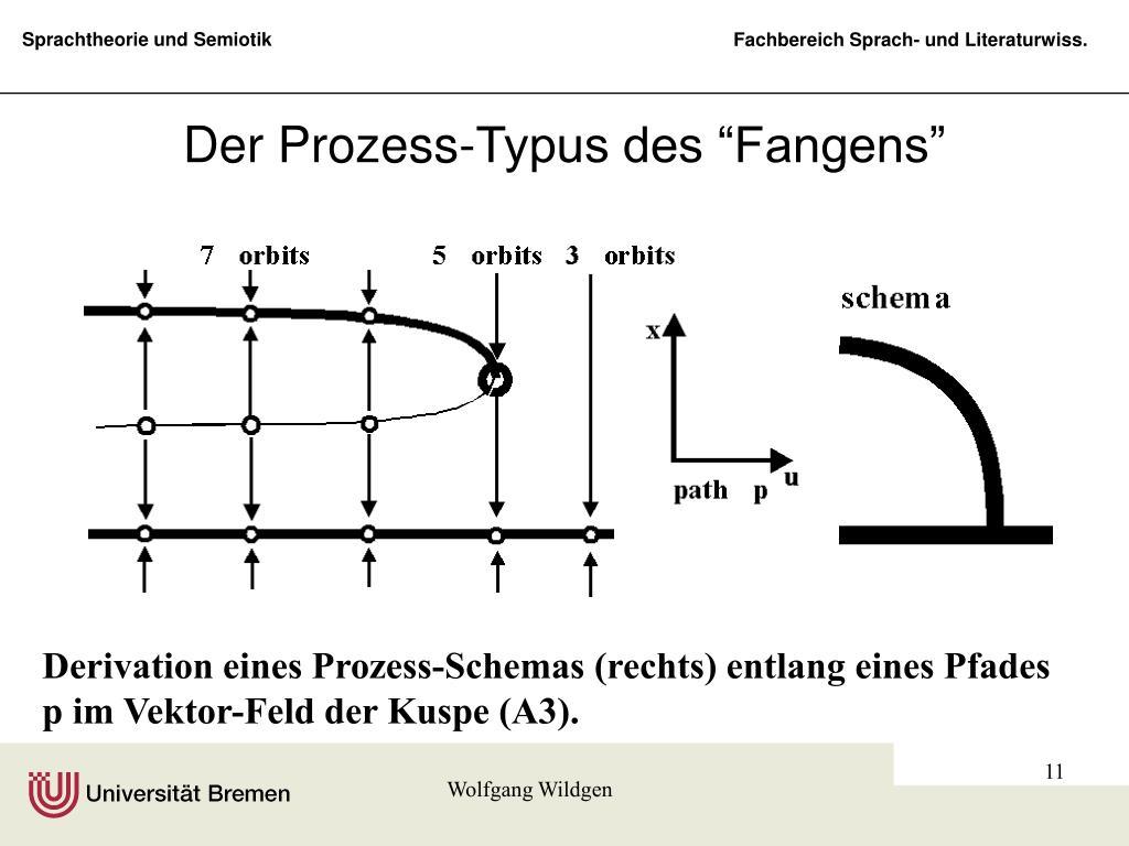 """Der Prozess-Typus des """"Fangens"""""""
