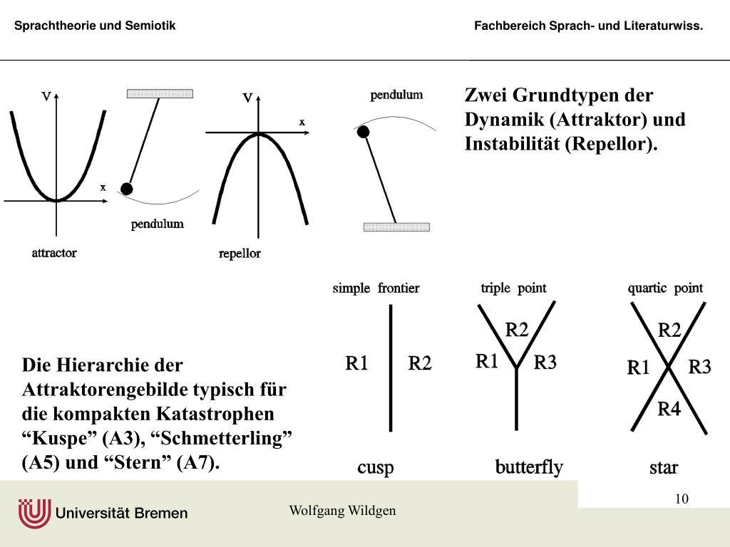 Zwei Grundtypen der Dynamik (Attraktor) und Instabilität (Repellor).