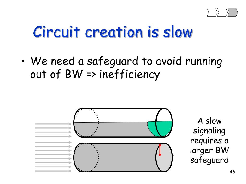 Circuit creation is slow