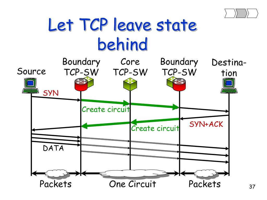 Boundary TCP-SW