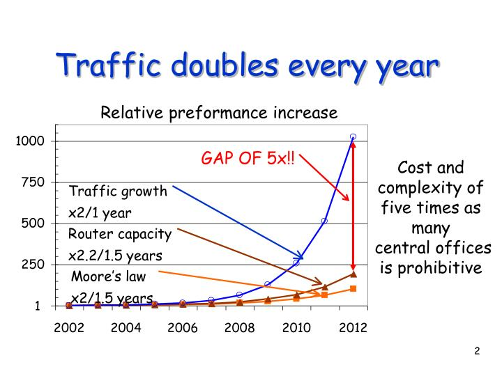 Traffic doubles every year