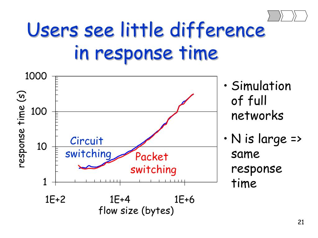 Users see little difference in response time