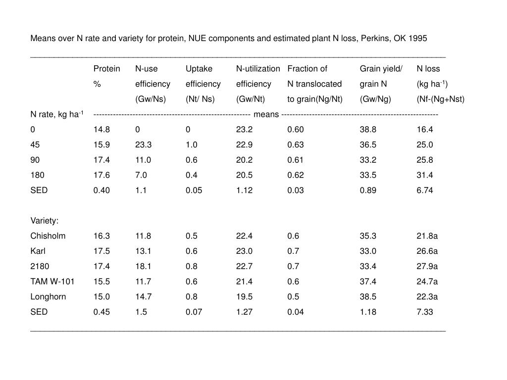 Means over N rate and variety for protein, NUE components and estimated plant N loss, Perkins, OK 1995