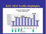 ksu seo traffic highlights