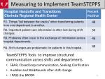 measuring to implement teamstepps11