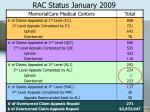 rac status january 20097