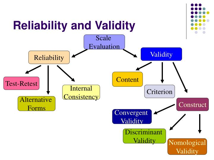 determine validity essay test Validity and reliability in social science research 111 items can first be given as a test and, subsequently, on the second occasion, the odd items as the alternative form.