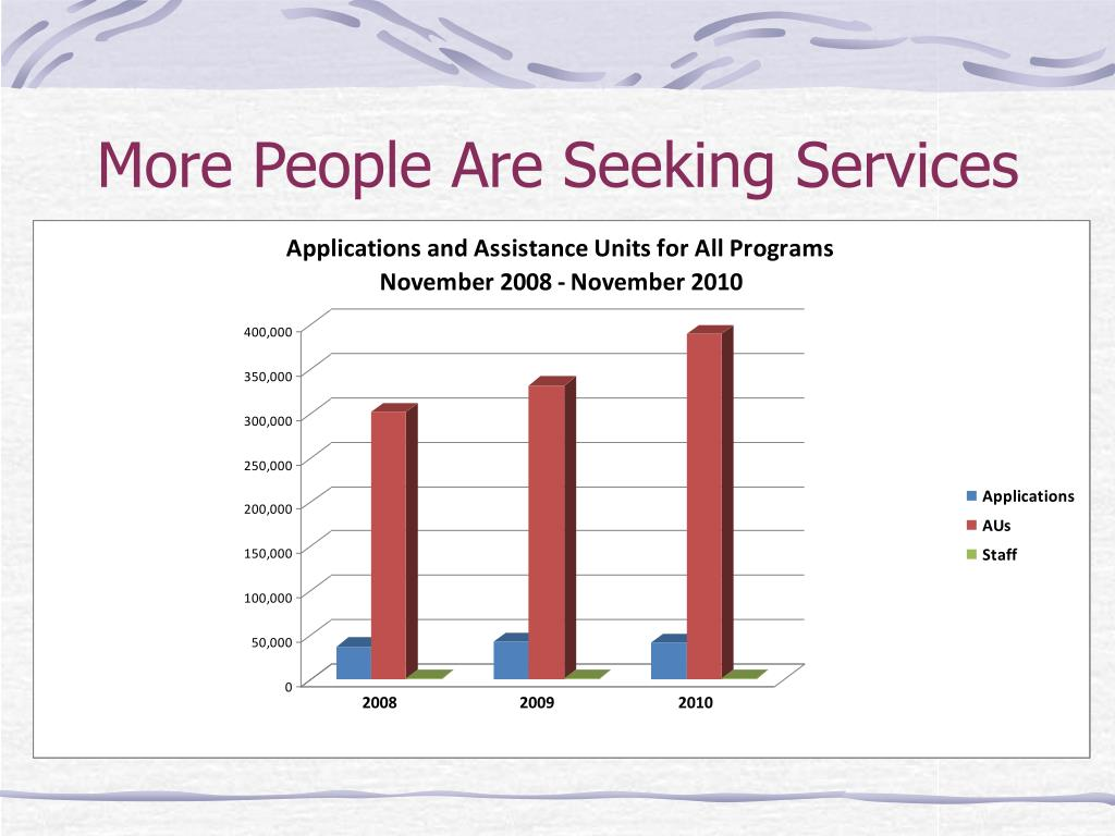 More People Are Seeking Services