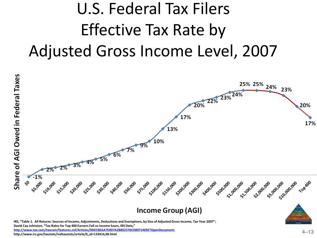 U.S. Federal Tax Filers