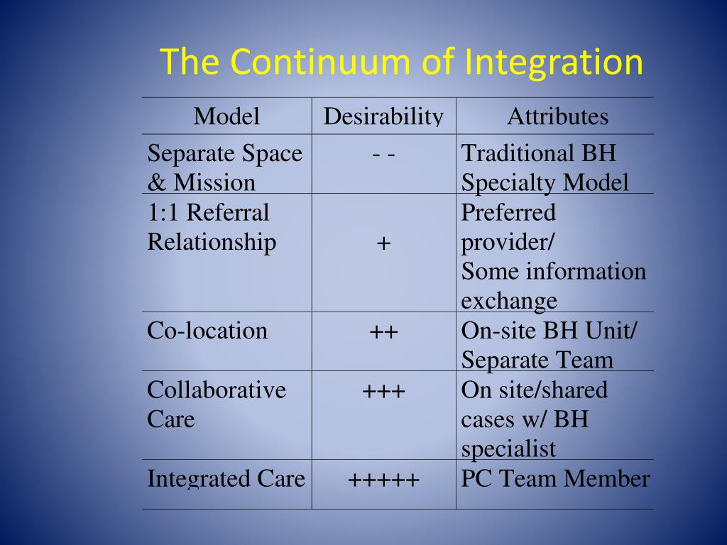 The Continuum of Integration