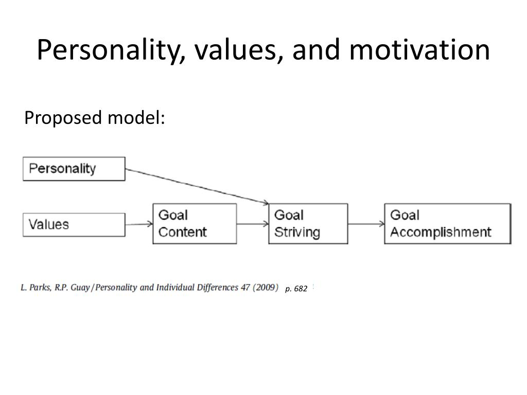 motivation and personality Self-determination theory (sdt) is a theory of motivation it is concerned with supporting our natural or intrinsic tendencies to behave in effective and healthy ways.