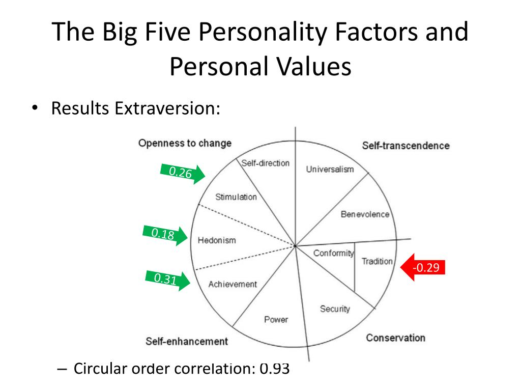 personality factors Give details regarding the the big 5 personality factors (ocean) learn with flashcards, games, and more — for free.