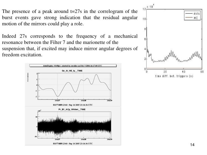 The presence of a peak around t=27s in the correlogram of the burst events gave strong indication that the residual angular motion of the mirrors could play a role.