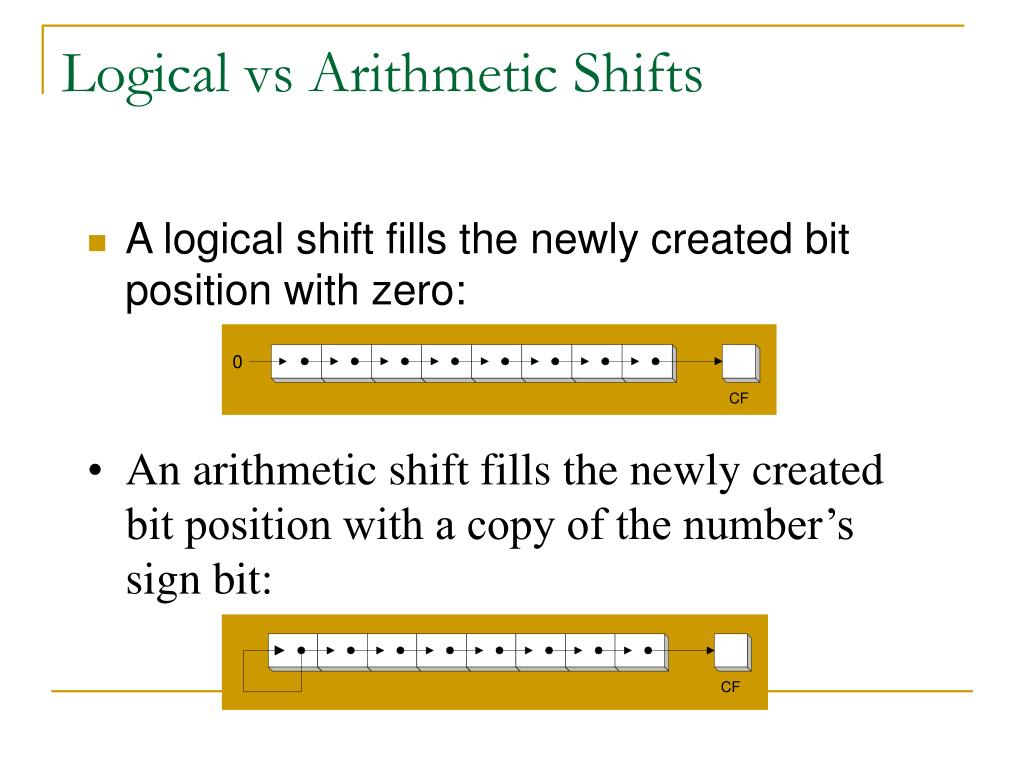 Logical vs Arithmetic Shifts