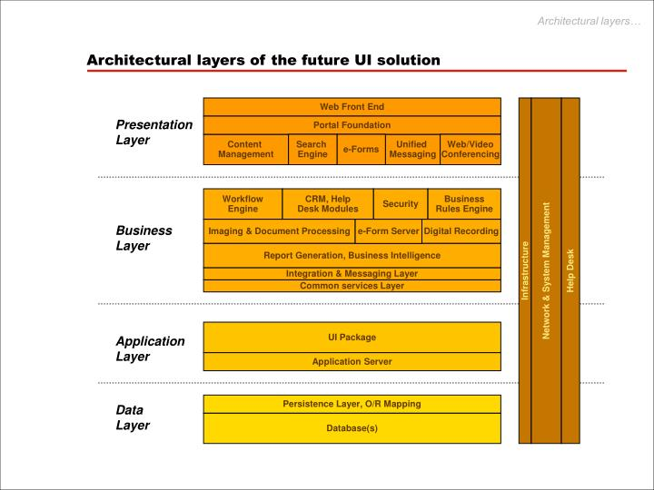 Architectural layers of the future ui solution