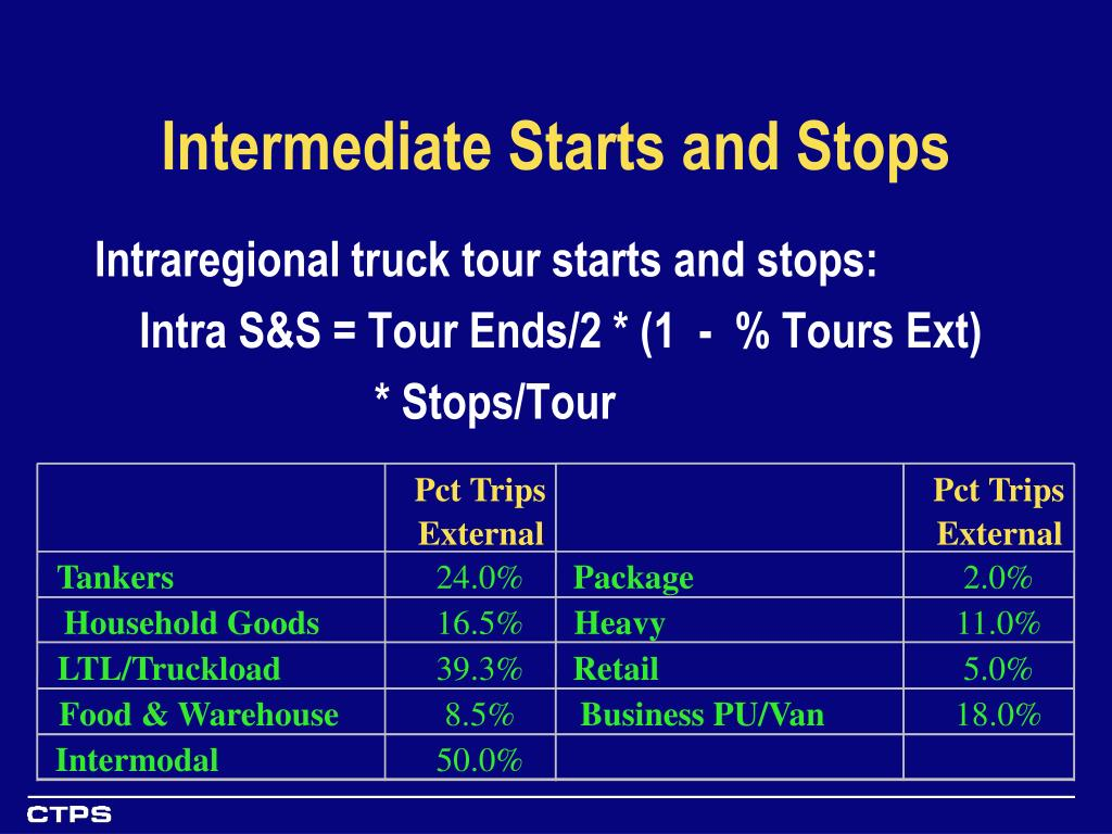 Intermediate Starts and Stops