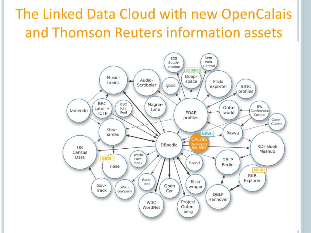 The Linked Data Cloud with new OpenCalais and Thomson Reuters information assets
