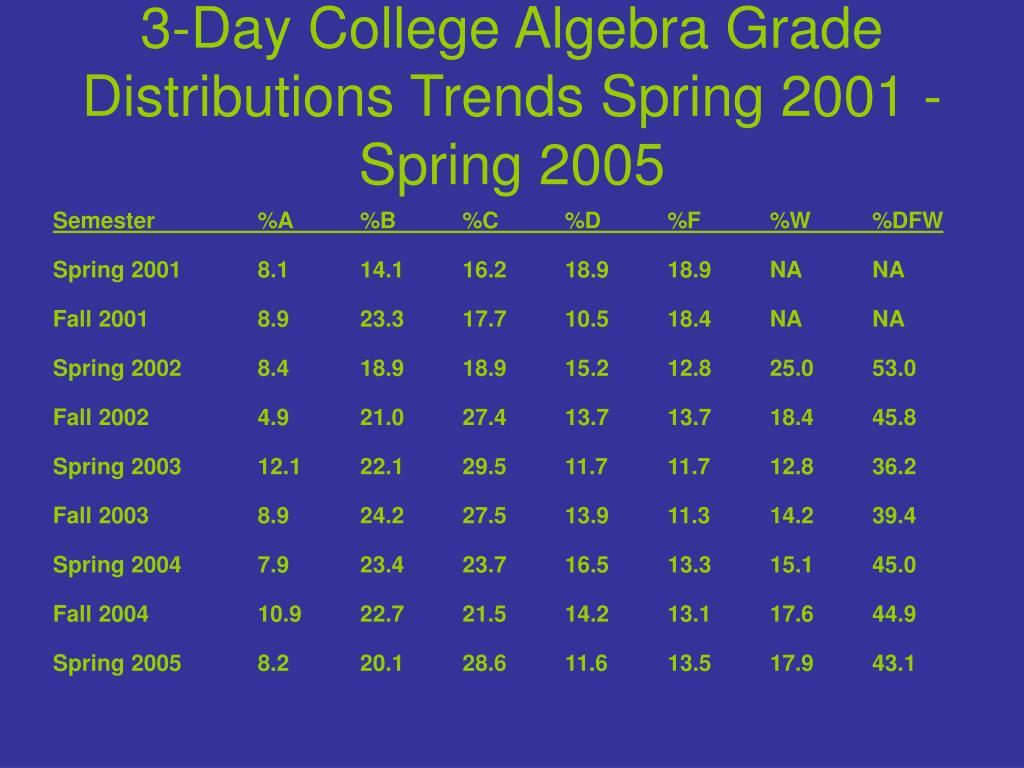 3-Day College Algebra Grade Distributions Trends Spring 2001 - Spring 2005