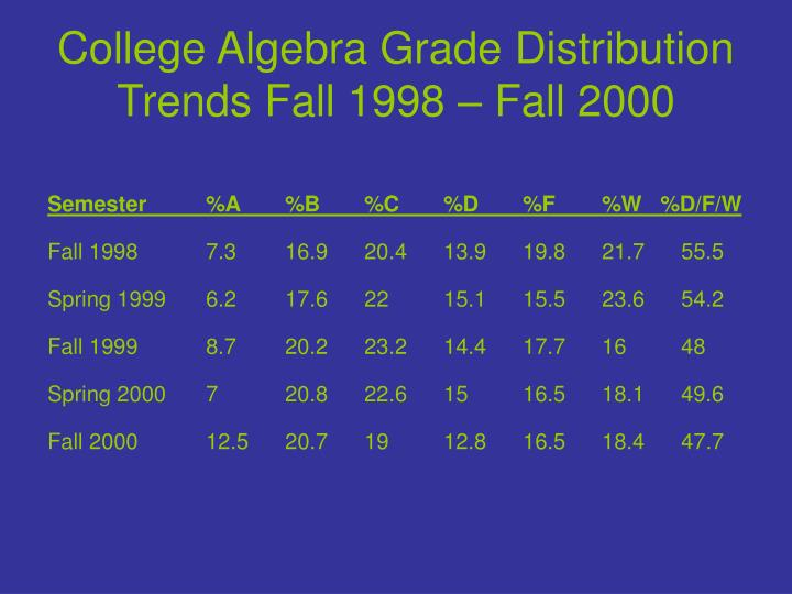 College algebra grade distribution trends fall 1998 fall 2000