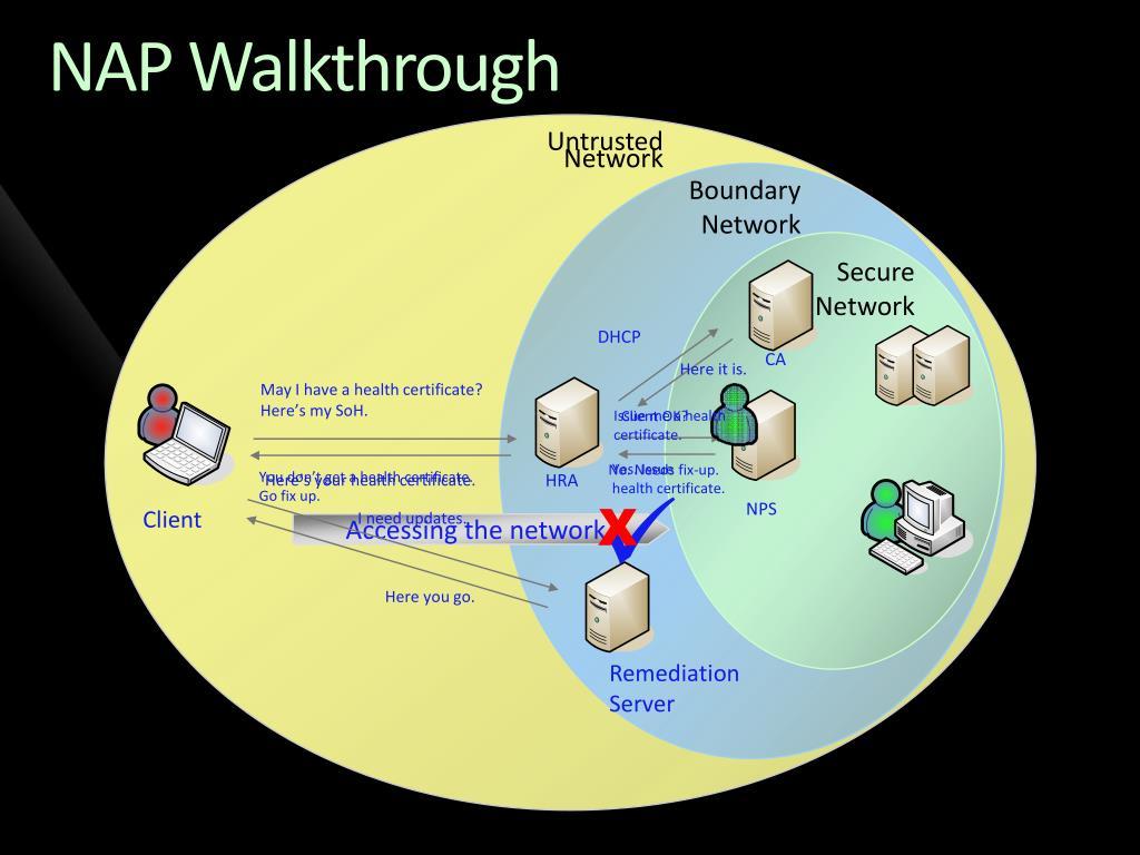 NAP Walkthrough