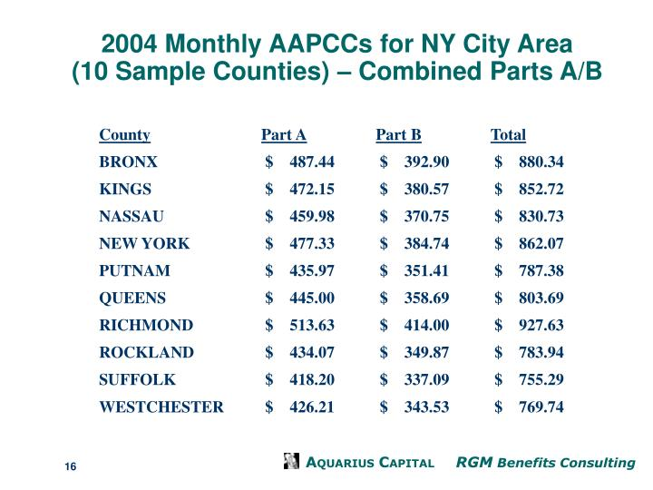 2004 Monthly AAPCCs for NY City Area