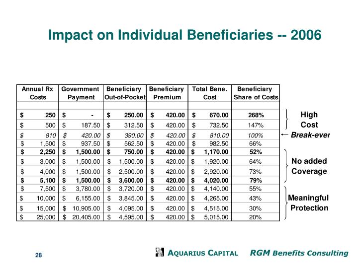 Impact on Individual Beneficiaries -- 2006