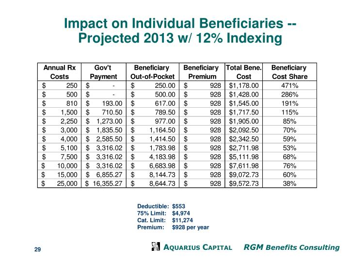 Impact on Individual Beneficiaries --