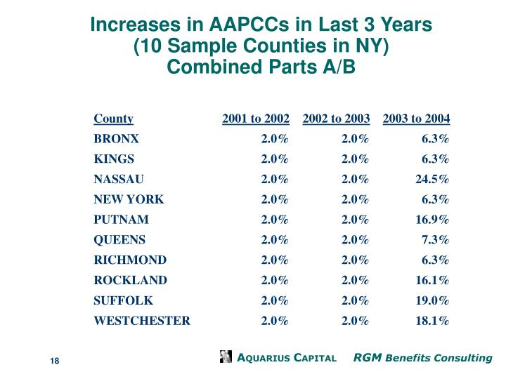 Increases in AAPCCs in Last 3 Years