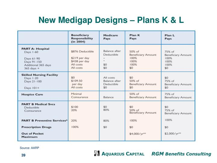 New Medigap Designs – Plans K & L