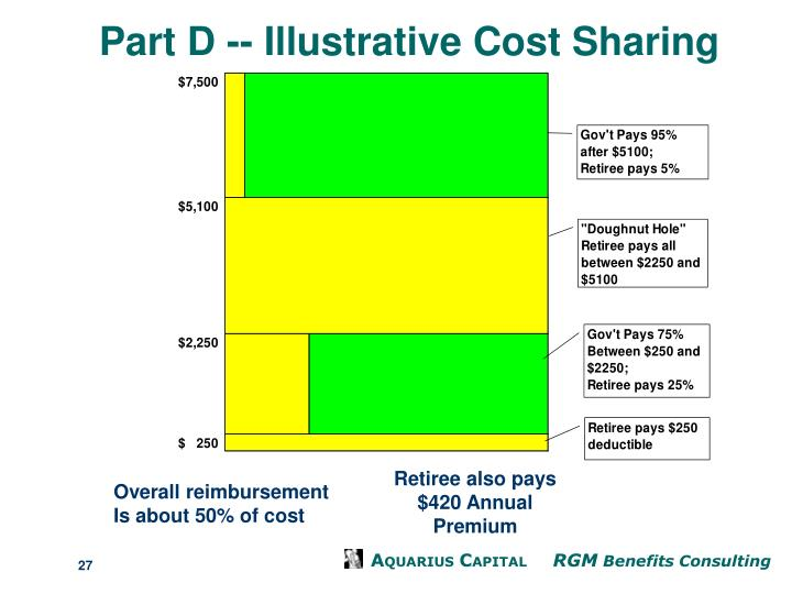Part D -- Illustrative Cost Sharing