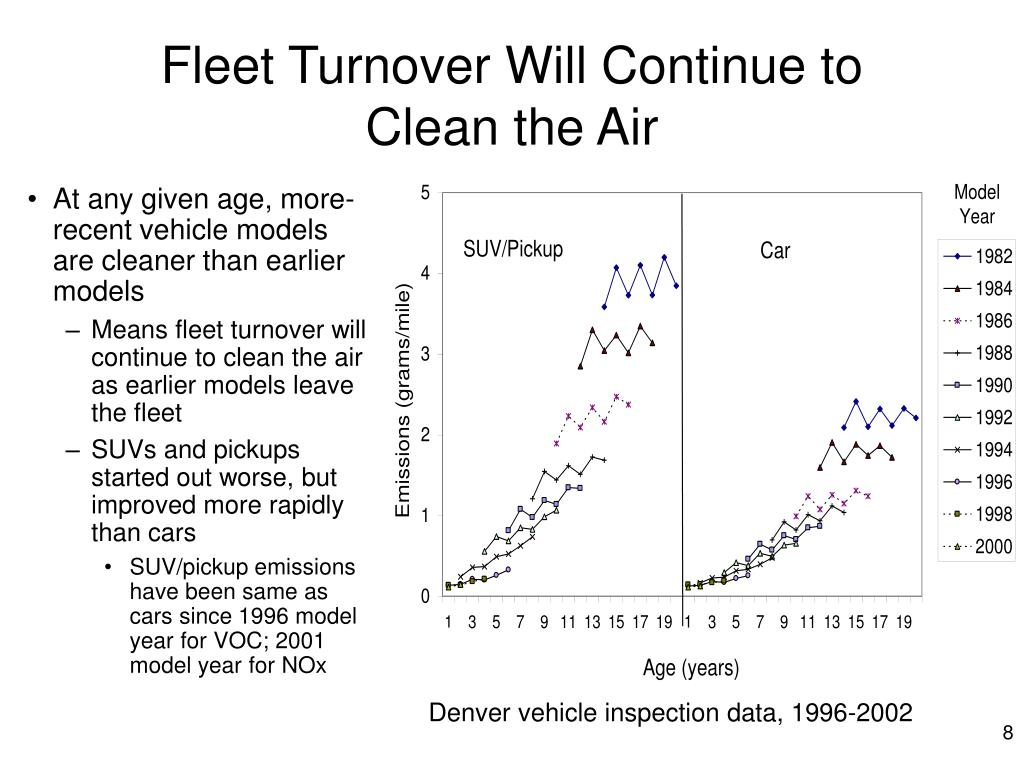 Fleet Turnover Will Continue to