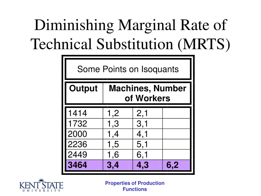 Diminishing Marginal Rate of Technical Substitution (MRTS)