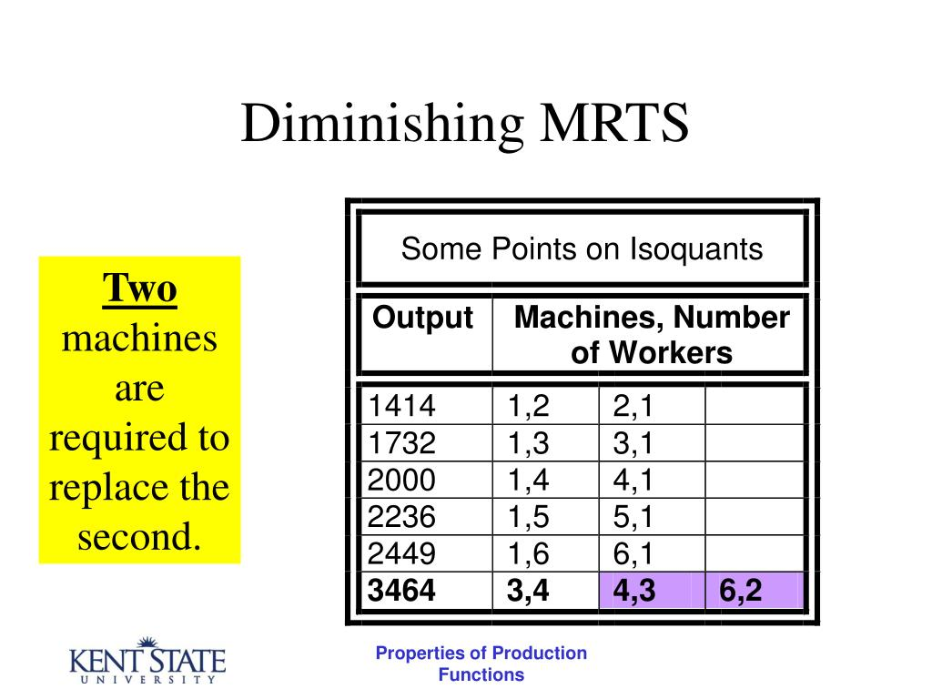 Diminishing MRTS