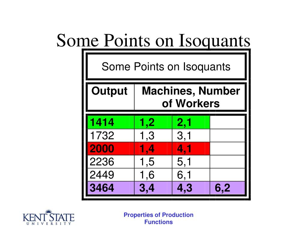 Some Points on Isoquants