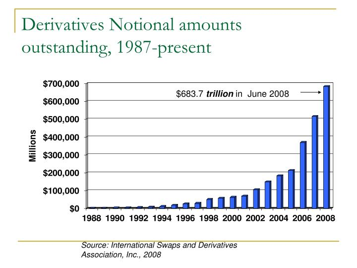 Derivatives notional amounts outstanding 1987 present