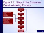 figure 7 1 steps in the consumer decision making process