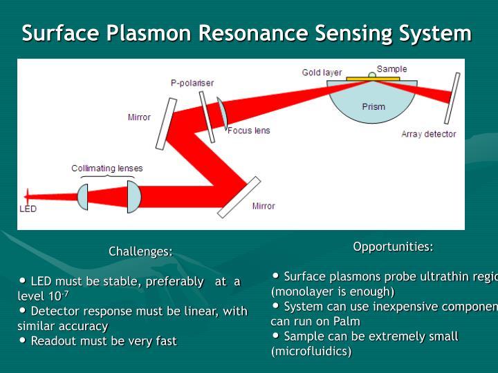 Surface Plasmon Resonance Sensing System