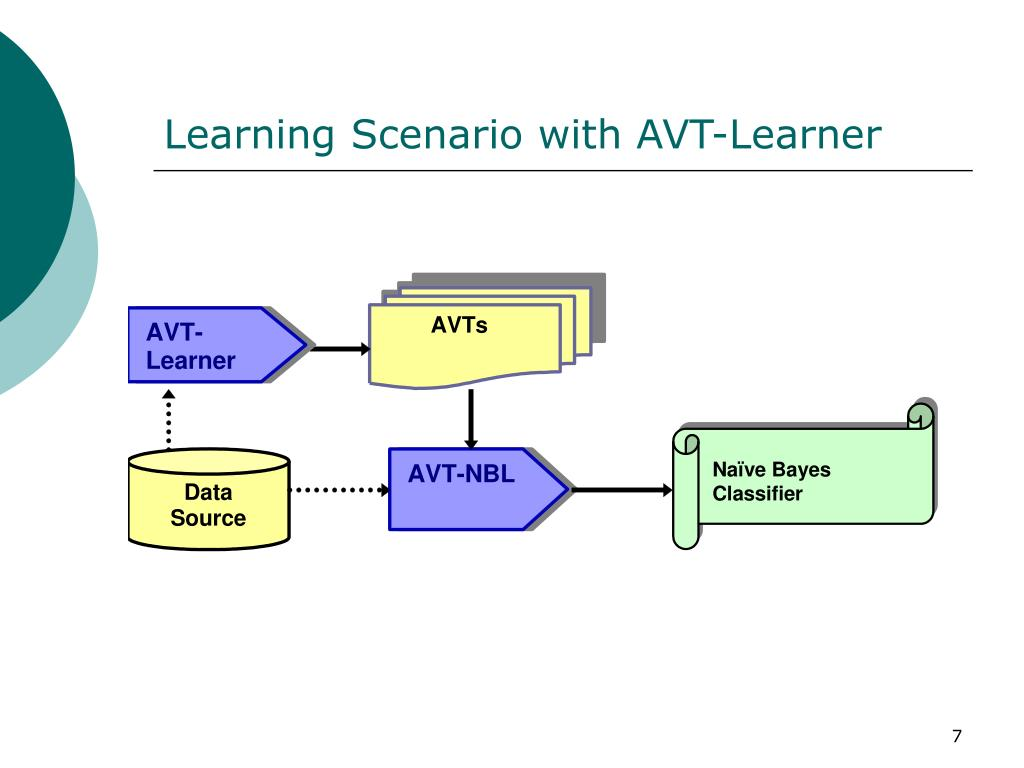 Learning Scenario with AVT-Learner