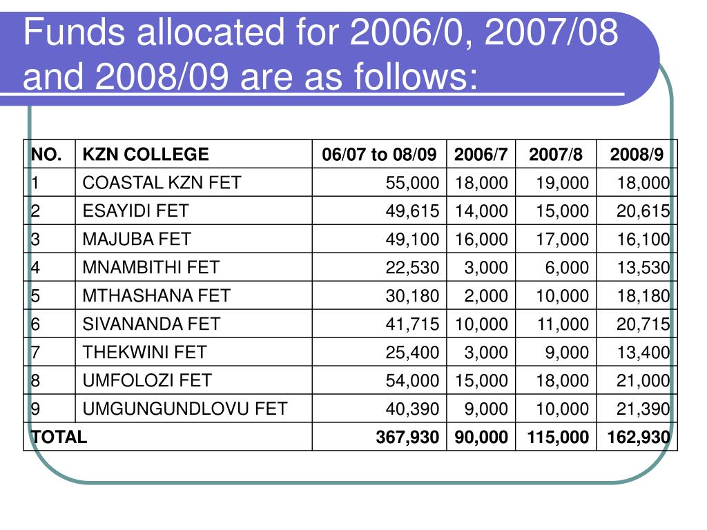 Funds allocated for 2006/0, 2007/08 and 2008/09 are as follows:
