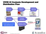 vivid ui contents development and distribution flow