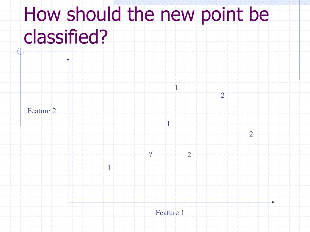 How should the new point be classified?