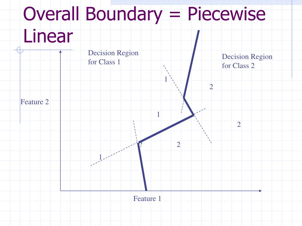 Overall Boundary = Piecewise Linear