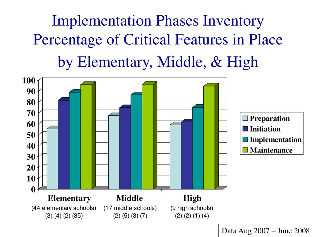 Implementation Phases Inventory
