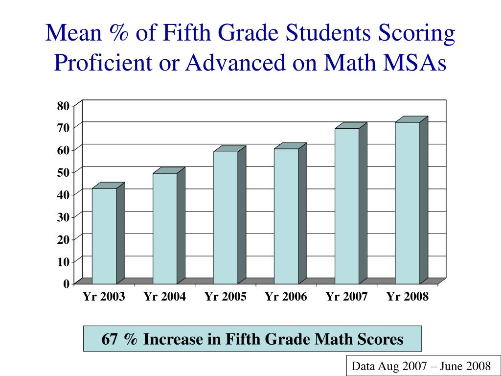 Mean % of Fifth Grade Students Scoring Proficient or Advanced on Math MSAs
