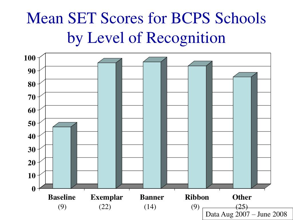 Mean SET Scores for BCPS Schools by Level of Recognition